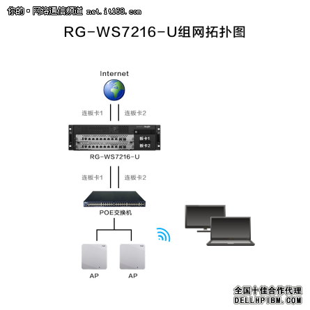 RG-WS7216-U产品特色&管理篇