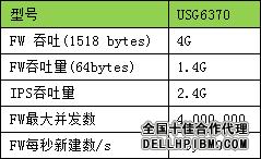 五、USG6370性能测试