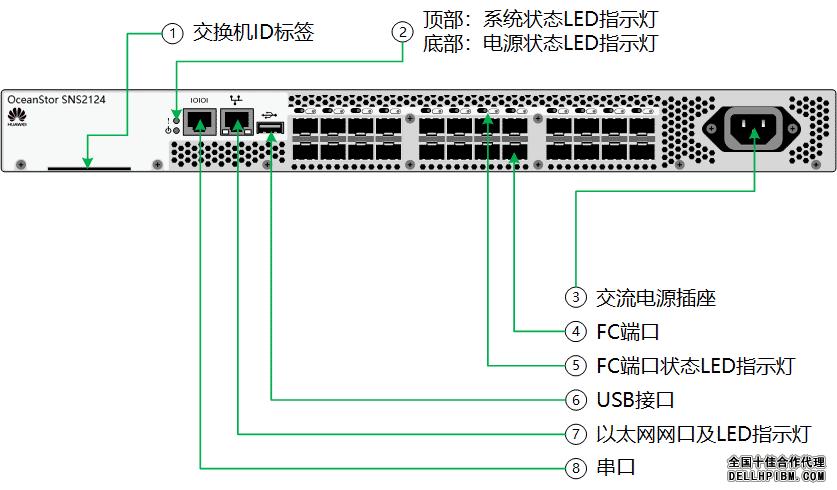 SNS2124光纤交换机视图